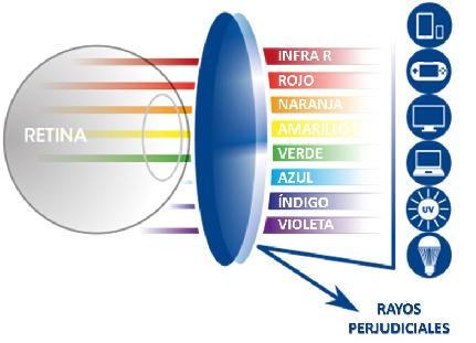 lente filtro azul optica almeria